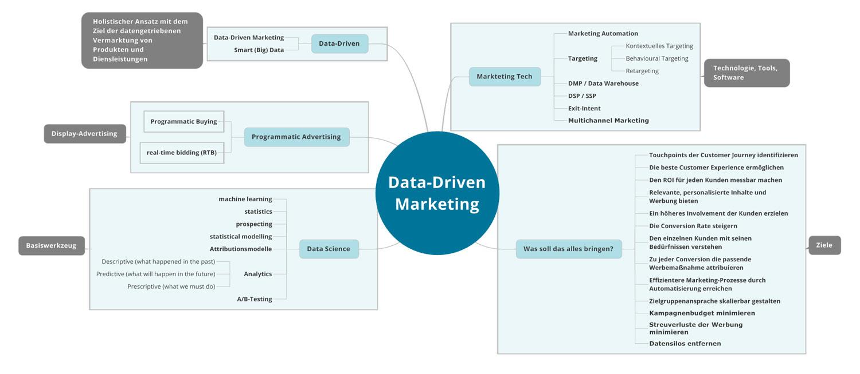 data-driven-marketing-uebersicht