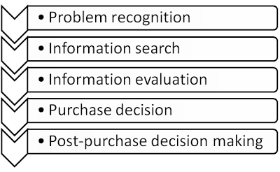 the-purchase-process